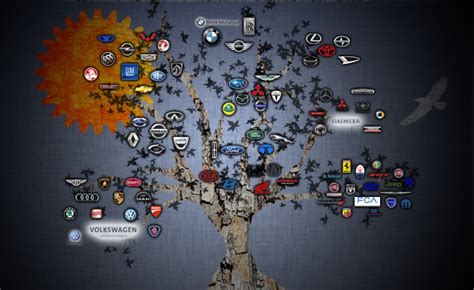 Which Automakers Own Which Car Brands? » AutoGuide